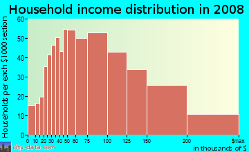 Household income distribution in 2009 in Waimalu Ahupua`a in Waimalu neighborhood in HI