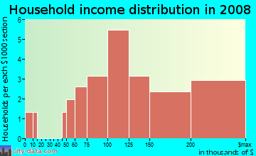 Household income distribution in 2009 in Villas Glendale Townhouse Association in Glendale neighborhood in AZ