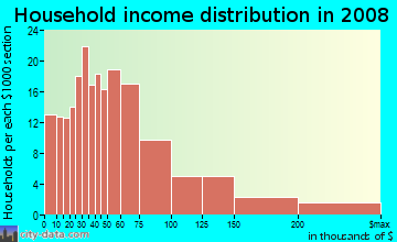 Household income distribution in 2009 in Overton in Mobile neighborhood in AL