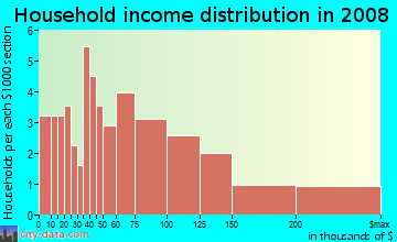 Household income distribution in 2009 in Kalialinui Ahupua`a in Kula neighborhood in HI