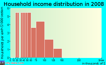 Household income distribution in 2009 in Gfeller Heights in Alleman neighborhood in IA