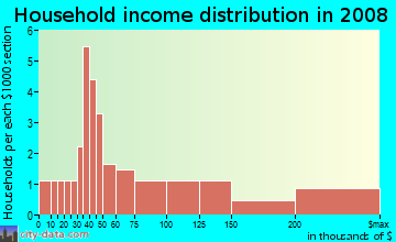 Household income distribution in 2009 in Oak-Lawn in Des Moines neighborhood in IA
