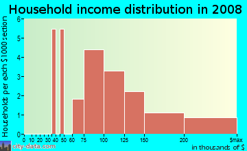 Household income distribution in 2009 in Gateway Hills in Ankeny neighborhood in IA