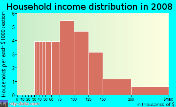 Household income distribution in 2009 in Bramblewood Estates in Solon neighborhood in IA