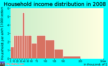 Household income distribution in 2009 in Oak Hill in Iowa City neighborhood in IA