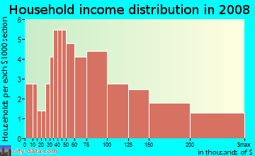 Household income distribution in 2009 in Altanna Estates in Coralville neighborhood in IA