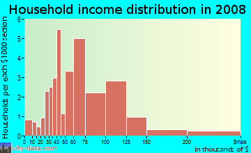 Household income distribution in 2009 in Sharon Heights in Urbandale neighborhood in IA