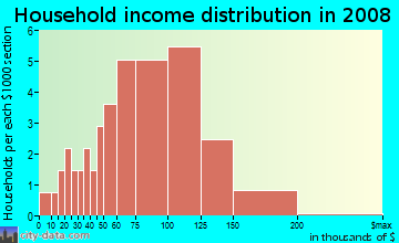 Household income distribution in 2009 in Colby Urbandale in Urbandale neighborhood in IA