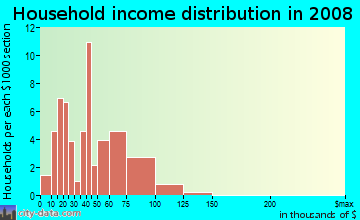 Household income distribution in 2009 in Thomas Heights in Des Moines neighborhood in IA