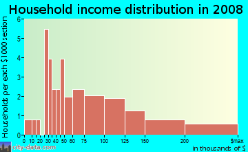 Household income distribution in 2009 in Stewart Gulch in Garden City neighborhood in ID