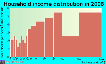 Household income distribution in 2009 in Stonehedge in Wheaton neighborhood in IL