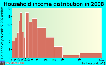 Household income distribution in 2009 in Center in Wheaton neighborhood in IL