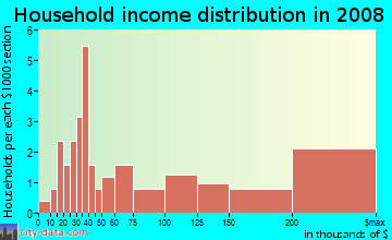 Household income distribution in 2009 in Mather in Evanston neighborhood in IL