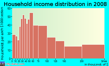Household income distribution in 2009 in Southeast Evanston in Evanston neighborhood in IL