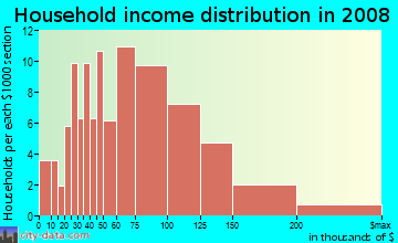 Household income distribution in 2009 in Village East in South Holland neighborhood in IL