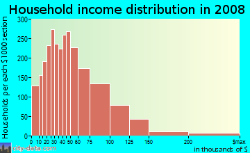 Household income distribution in 2009 in North Waukegan in Waukegan neighborhood in IL