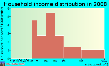 Household income distribution in 2009 in Algonquin Corporate Campus in Dundee neighborhood in IL