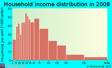 Household income distribution in 2009 in Rogers Park in Chicago neighborhood in IL