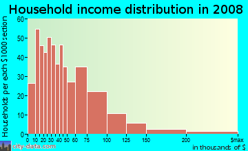 Household income distribution in 2009 in North Maywood in Maywood neighborhood in IL