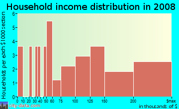 Household income distribution in 2009 in Washington Commons in Naperville neighborhood in IL