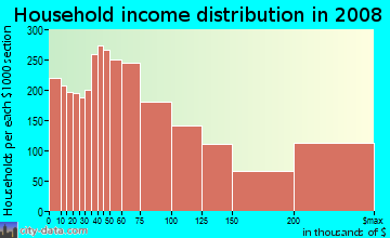 Household income distribution in 2009 in Lincoln Park in Chicago neighborhood in IL