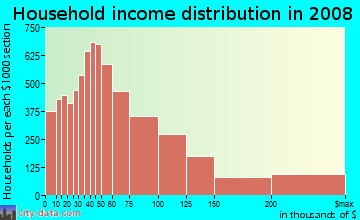 Household income distribution in 2009 in Lakeview in Chicago neighborhood in IL