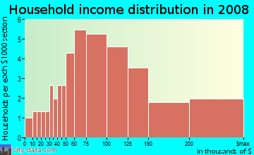 Household income distribution in 2009 in Tamarack Fairways in Naperville neighborhood in IL