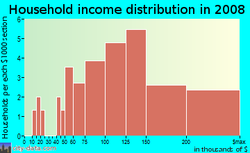 Household income distribution in 2009 in Winding Creek Estates in Naperville neighborhood in IL