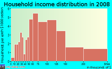 Household income distribution in 2009 in East Highlands in Naperville neighborhood in IL