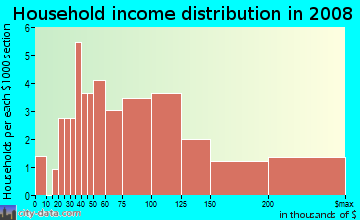 Household income distribution in 2009 in Huntington Commons in Naperville neighborhood in IL