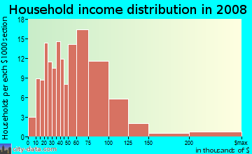 Household income distribution in 2009 in Crisman in Portage neighborhood in IN
