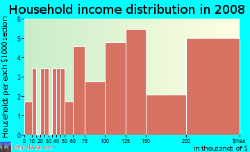 Household income distribution in 2009 in Huntington Chase in Carmel neighborhood in IN