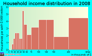 Household income distribution in 2009 in Shelborne Green in Carmel neighborhood in IN