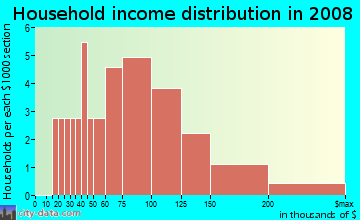 Household income distribution in 2009 in Village Park Estates in Carmel neighborhood in IN