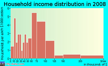 Household income distribution in 2009 in Hillcrest in Valparaiso neighborhood in IN