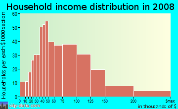 Household income distribution in 2009 in Oak Park in Overland Park neighborhood in KS