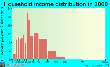 Household income distribution in 2009 in Grantioch in Overland Park neighborhood in KS