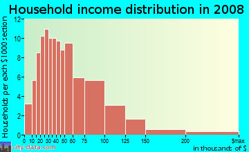 Household income distribution in 2009 in Harrods Hill in Lexington neighborhood in KY