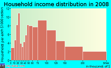 Household income distribution in 2009 in Beaumont Residential in Lexington neighborhood in KY