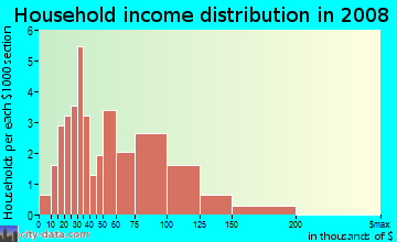 Household income distribution in 2009 in Beaumont Park in Lexington neighborhood in KY