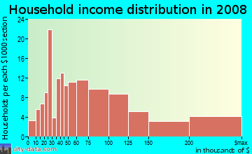 Household income distribution in 2009 in Resort Corridor in Scottsdale neighborhood in AZ