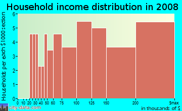 Household income distribution in 2009 in Hartland Estates in Lexington neighborhood in KY