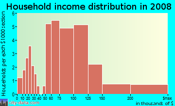 Household income distribution in 2009 in South Point in Lexington neighborhood in KY