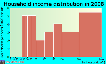 Household income distribution in 2009 in East Cooper Dr in Lexington neighborhood in KY