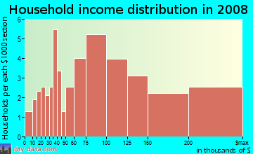 Household income distribution in 2009 in Desert Foothills in Scottsdale neighborhood in AZ