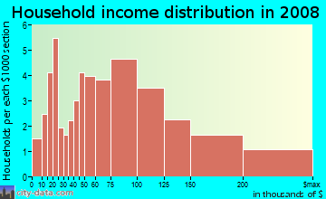Household income distribution in 2009 in Palomar in Lexington neighborhood in KY