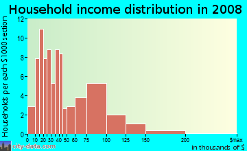 Household income distribution in 2009 in Eastside in Lexington neighborhood in KY