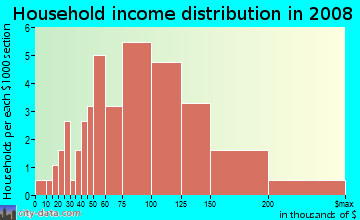 Household income distribution in 2009 in Dogwood Trace in Lexington neighborhood in KY