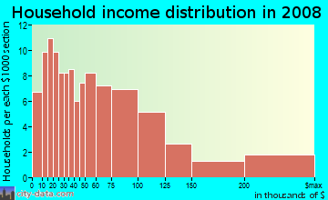 Household income distribution in 2009 in Rockcreek Lexington Road in Louisville neighborhood in KY