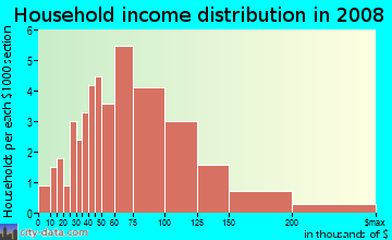 Household income distribution in 2009 in Evergreen in Tempe neighborhood in AZ